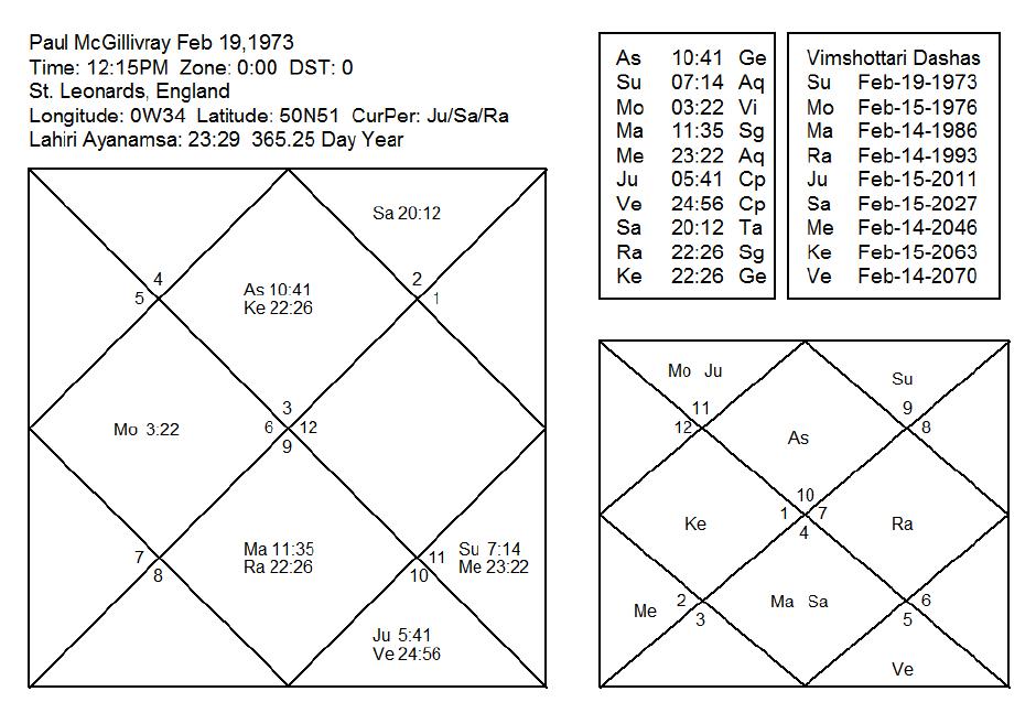Jyotish Astrology Puja And Hindu Healing The Healing Journal